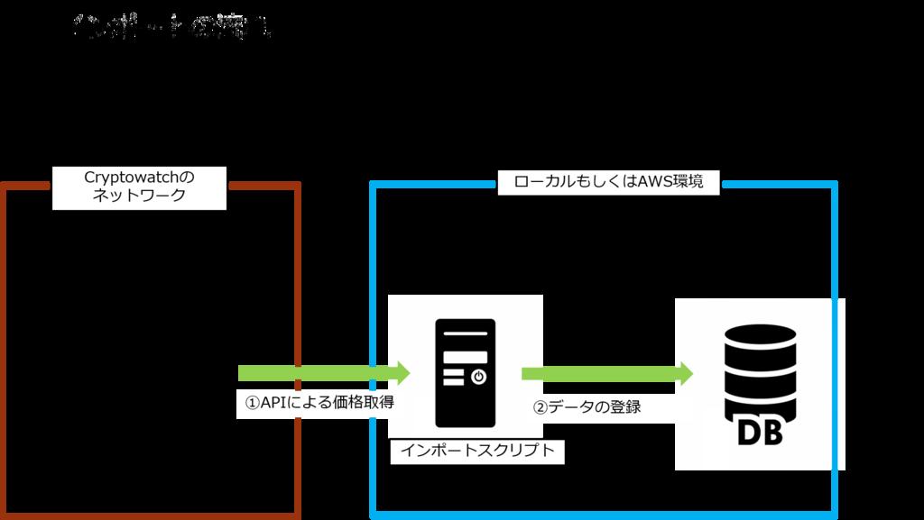 f:id:cryptocurrency_chudoku:20180414165357p:plain