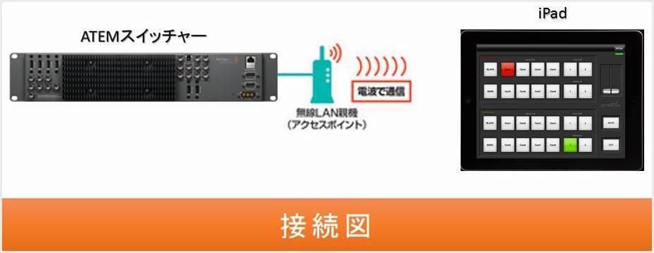 VJ機材をiPadでワイヤレス操作する