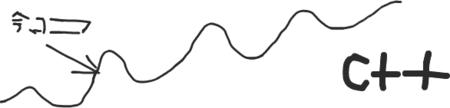 言語の学習曲線