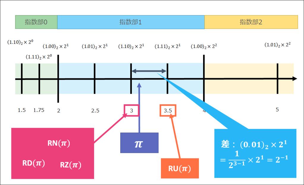 f:id:curekoshimizu:20161204221456p:plain
