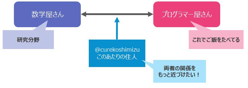 f:id:curekoshimizu:20161211183048p:plain:w500