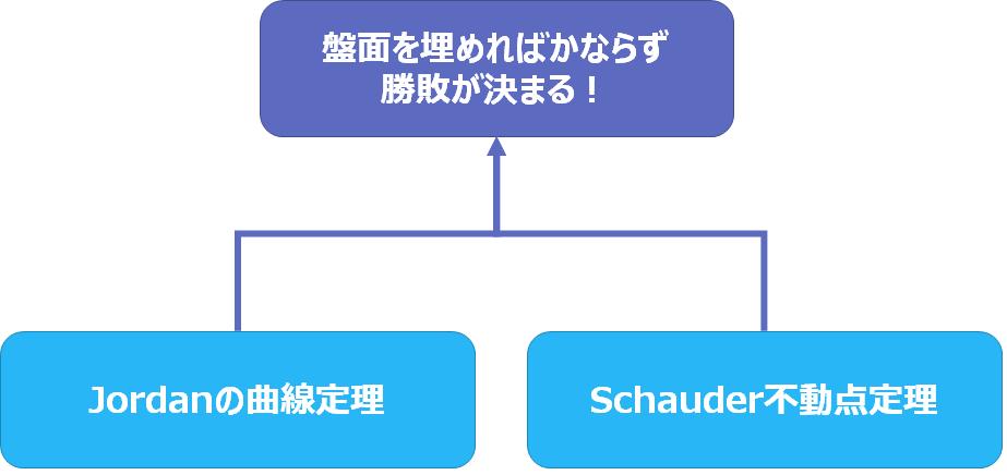 f:id:curekoshimizu:20161222095832p:plain:w400
