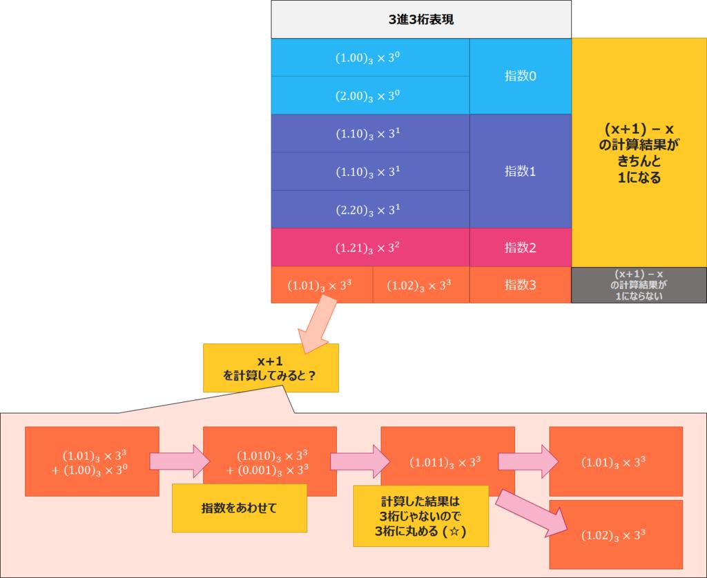 f:id:curekoshimizu:20170130000335p:plain