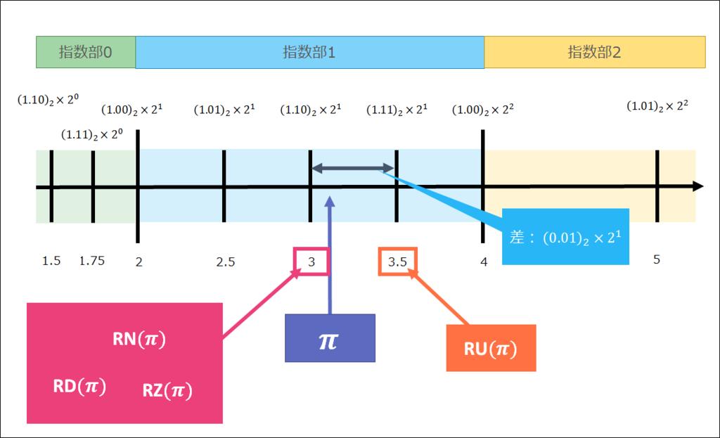 f:id:curekoshimizu:20170318224031p:plain