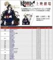 劇場版『BLOOD-C The Last Dark』の上映劇場少なくて四国で上映されない