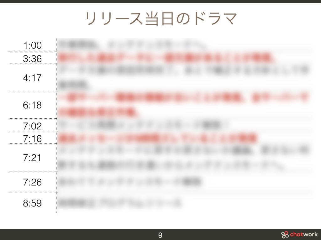 f:id:cw-masaki:20171224123026p:plain