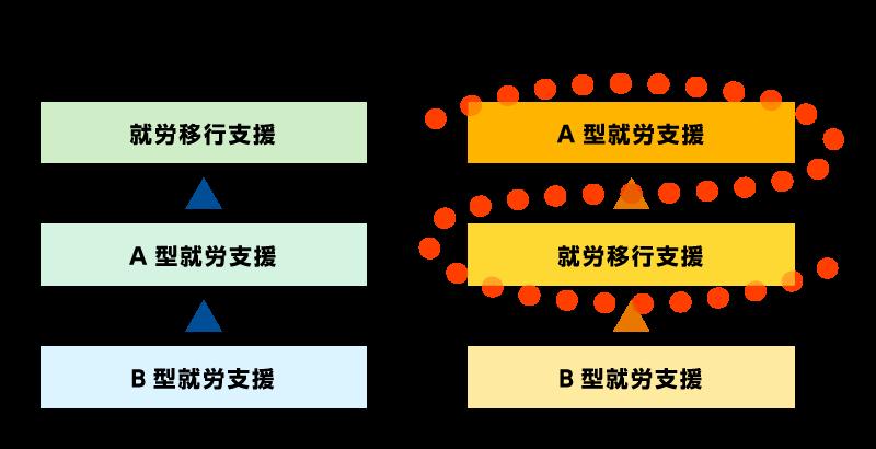 カムラック型の就労支援の図解(就労移行支援の先にA型就労支援での就職の形がとられている)