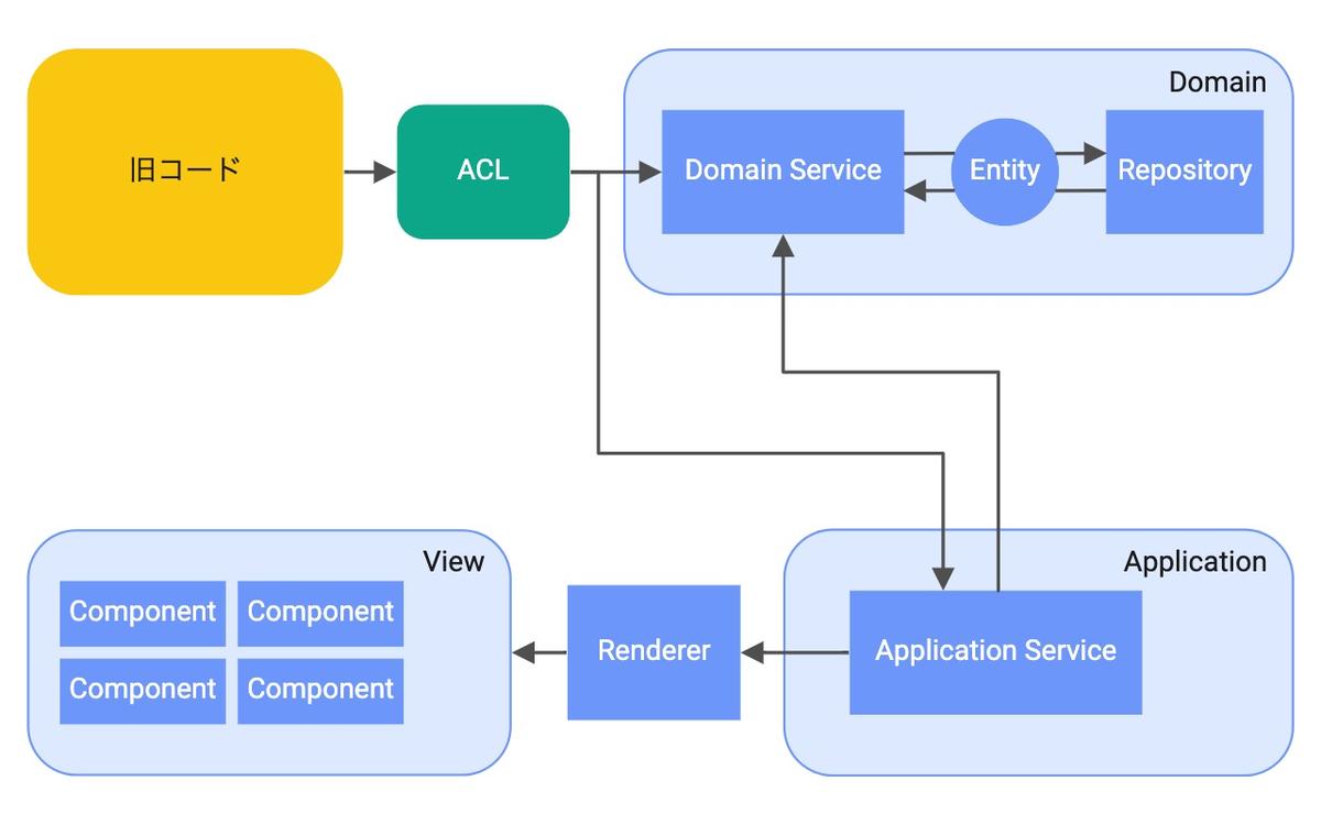 DDD + React アーキテクチャの概略図
