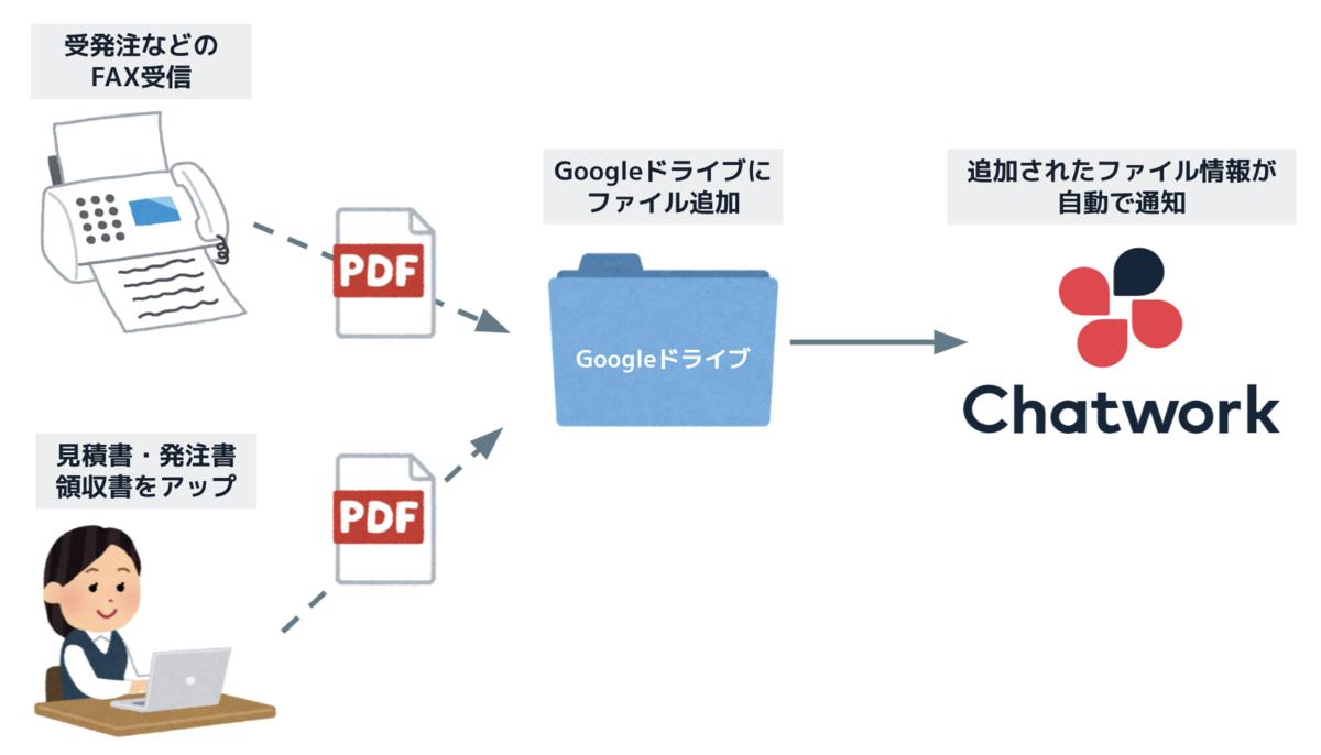 f:id:cw-sakaguchi:20210915144028p:plain