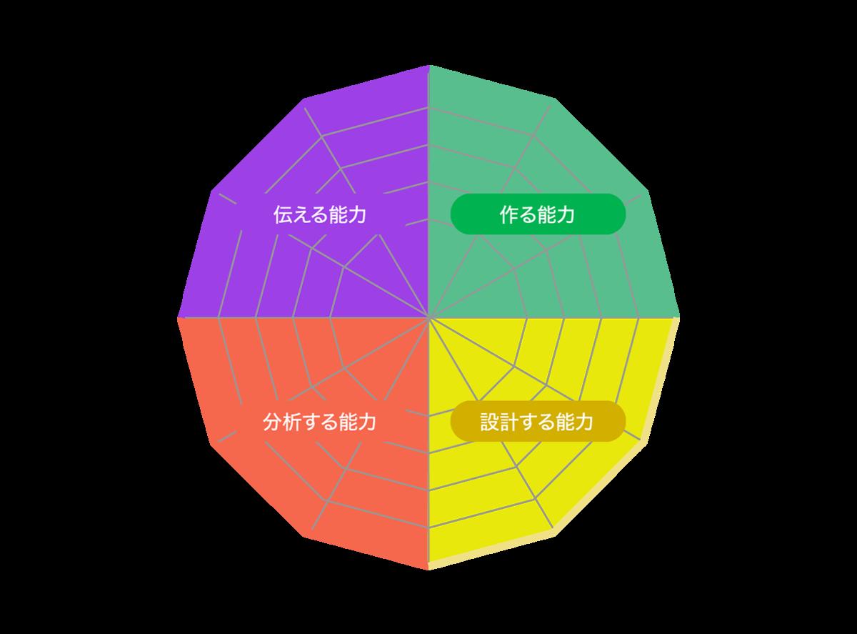 スキルマップの12項目。プロトタイプ、