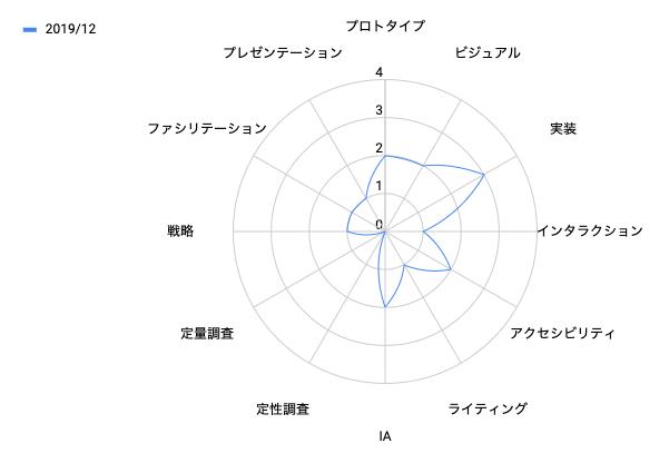@cw-takeのスキルを可視化したレーダーチャート