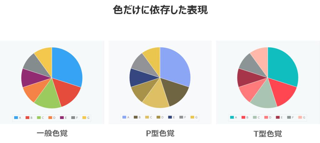 様々な色覚で見え方を比較したグラフ