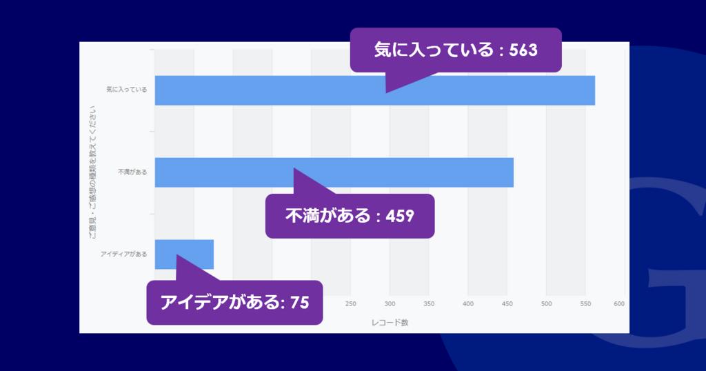 フィードバック結果の棒グラフ
