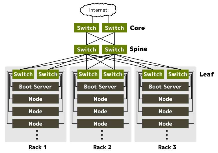 Network Architecture of Neco