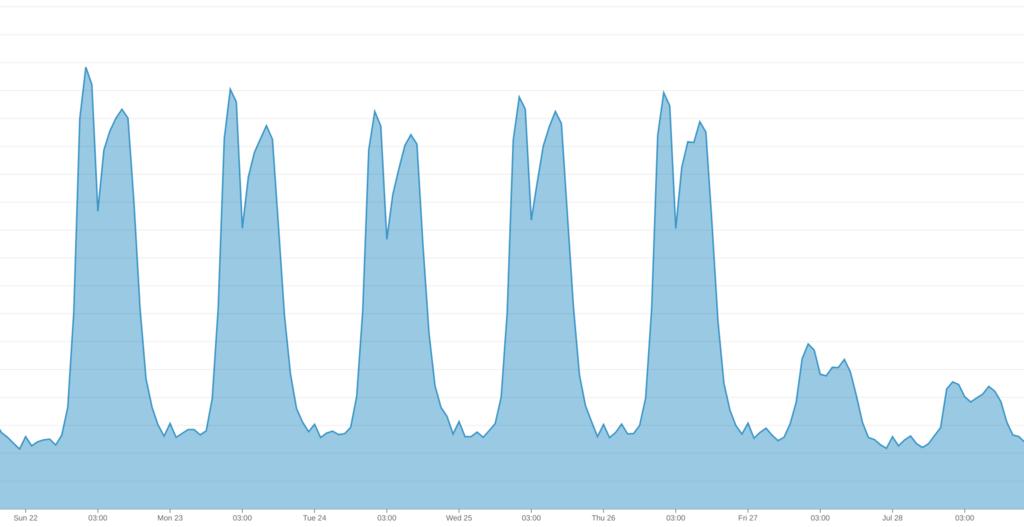 MySQL の Com_select の推移を表示したグラフ