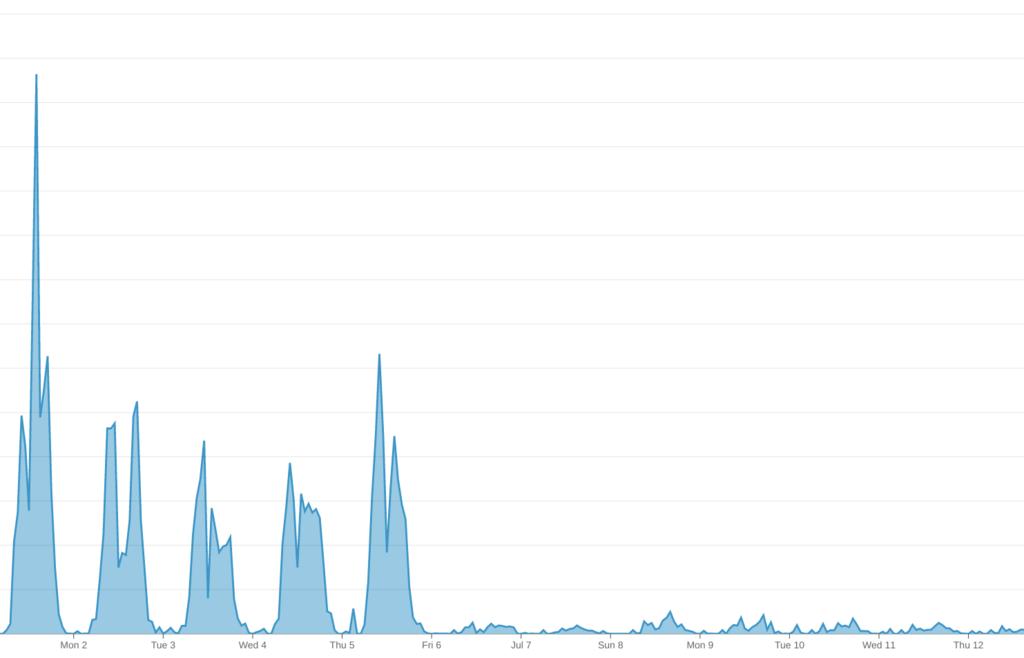 今回の改善が良く効いたとある環境の MySQL の Slow_queries の数