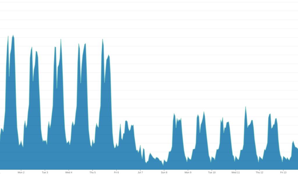 kintone 全体で見た時の、MySQL の Innodb_rows_read の値