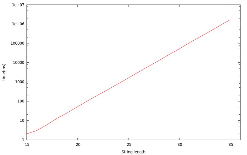 文字列長とマッチ時間の関係