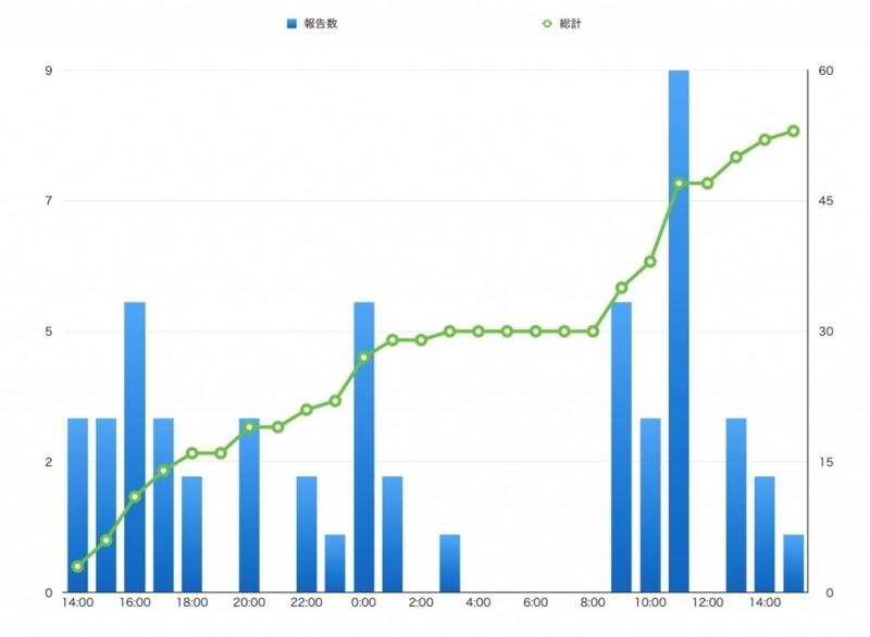 バグハン合宿中に報告された脆弱性を時間帯ごとに示したグラフ。1日目の16時と24時、2日目の9時、11時にピークがある。