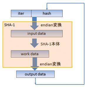 SHA-1のストレッチングの構造