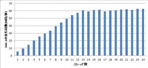 スレッド数に応じたSHA-1の処理数