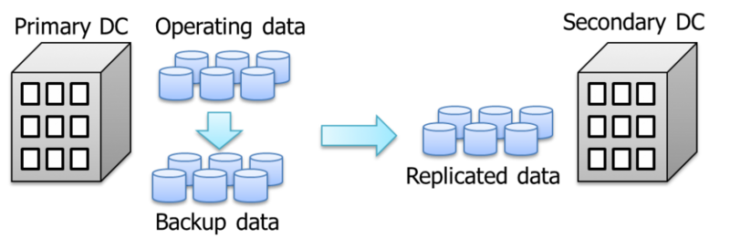 backup-and-replication