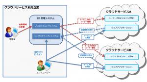 ユーザープロビジョニングと ID 連携による、ID 管理の一元化とユーザーの利便性向上