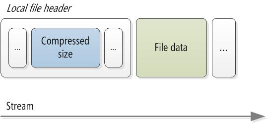 DataStructure1
