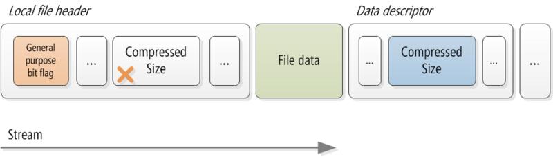 DataStructure2