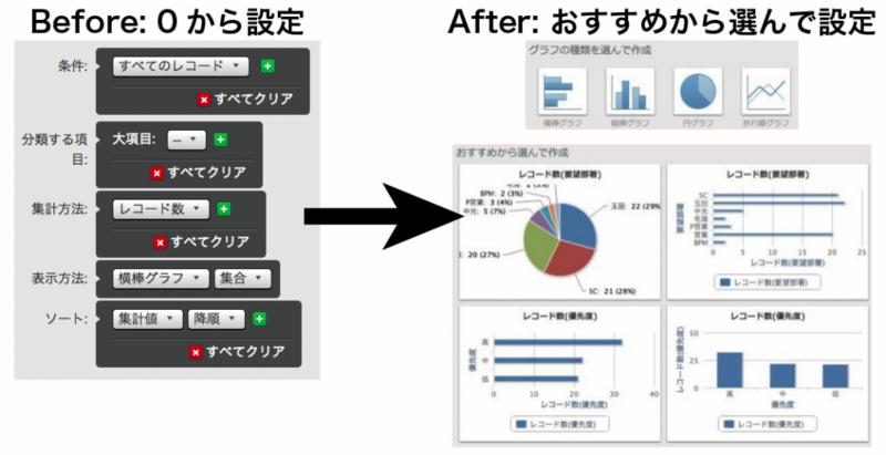 おすすめグラフ Before / After