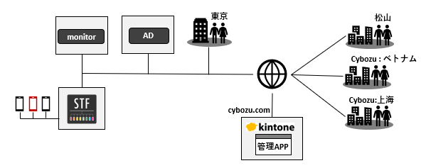 OpenSTFとkintoneでモバイル端末を管理する話 - Cybozu Inside Out