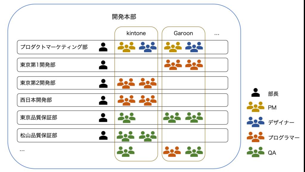 2018年の組織体制