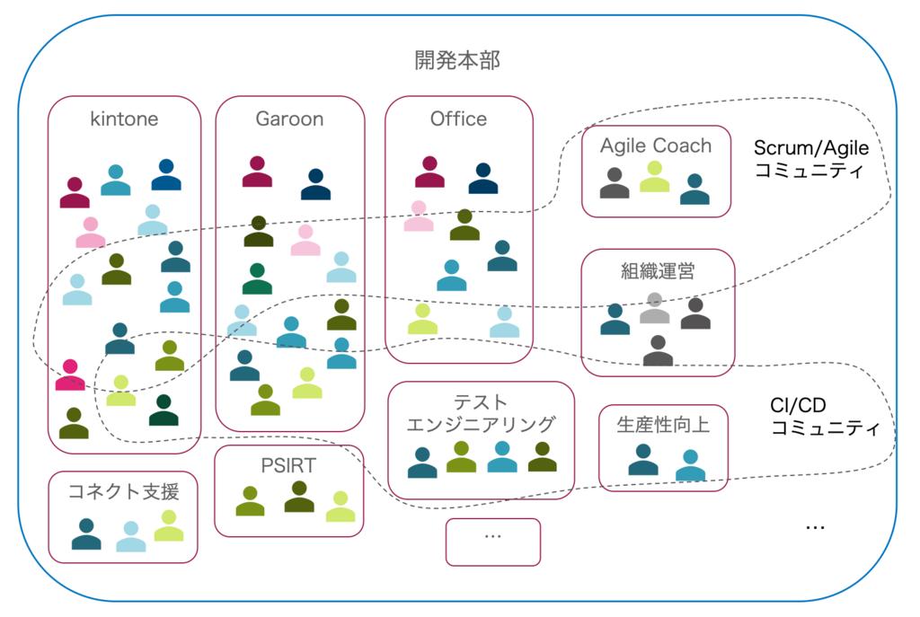 2019年の組織体制