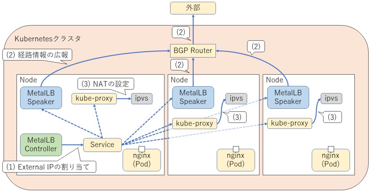 MetalLBの経路情報の広報
