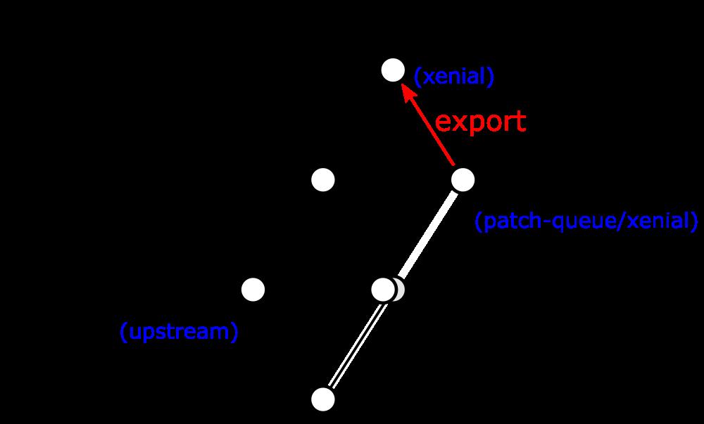 patch-queueブランチのxenialブランチへの統合2