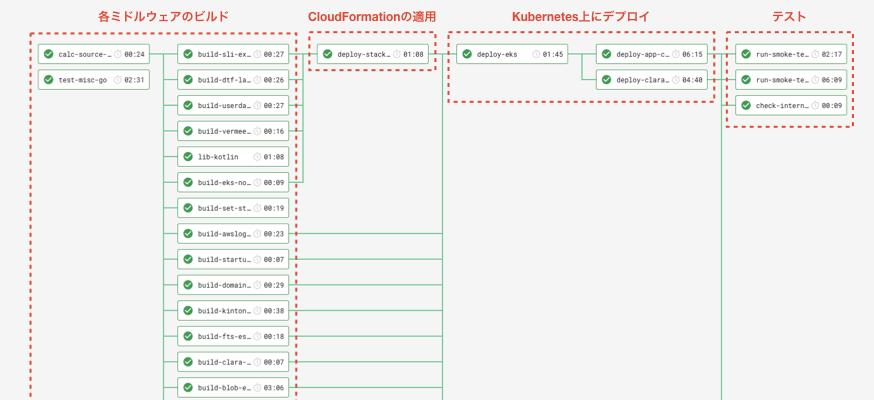 YakumoのCircleCI Workflow