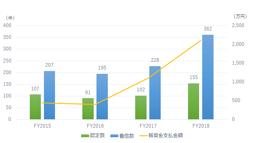 2015年から2018年の着信数、認定数、報奨金支払い金額