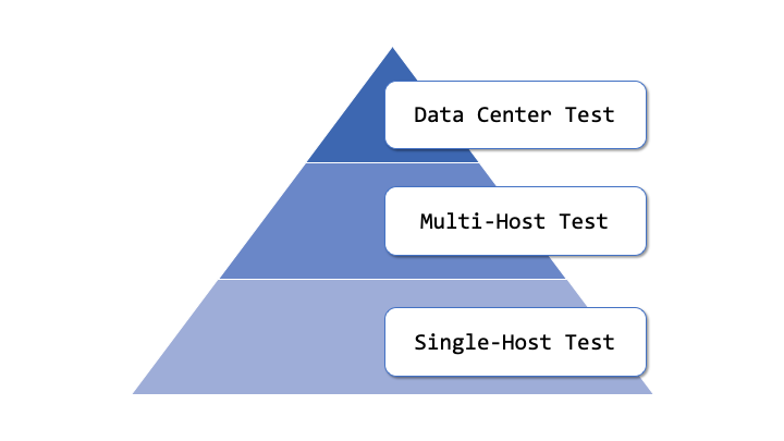 Single-Host Test、Multi-Host Test、Data Center Testの図解