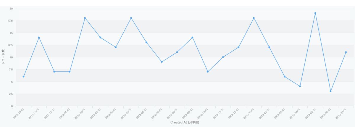 OSS貢献数を可視化したグラフ