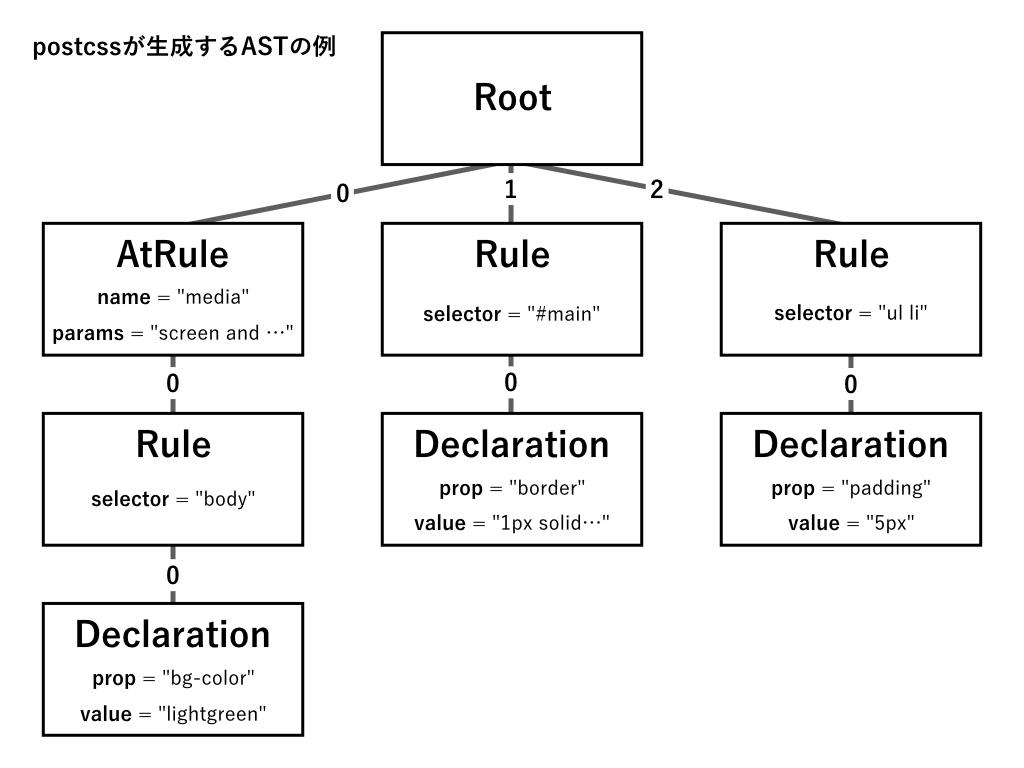 ASTのイメージ図
