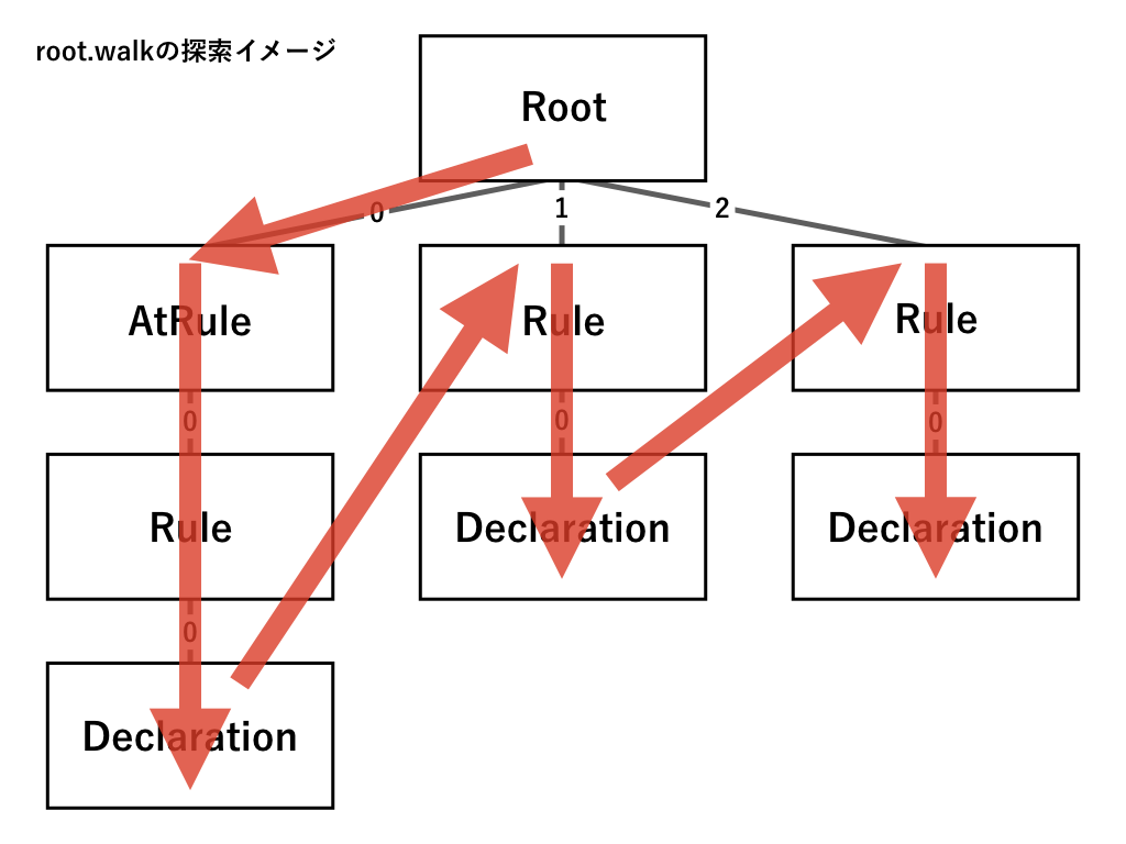root.walk()のイメージ図