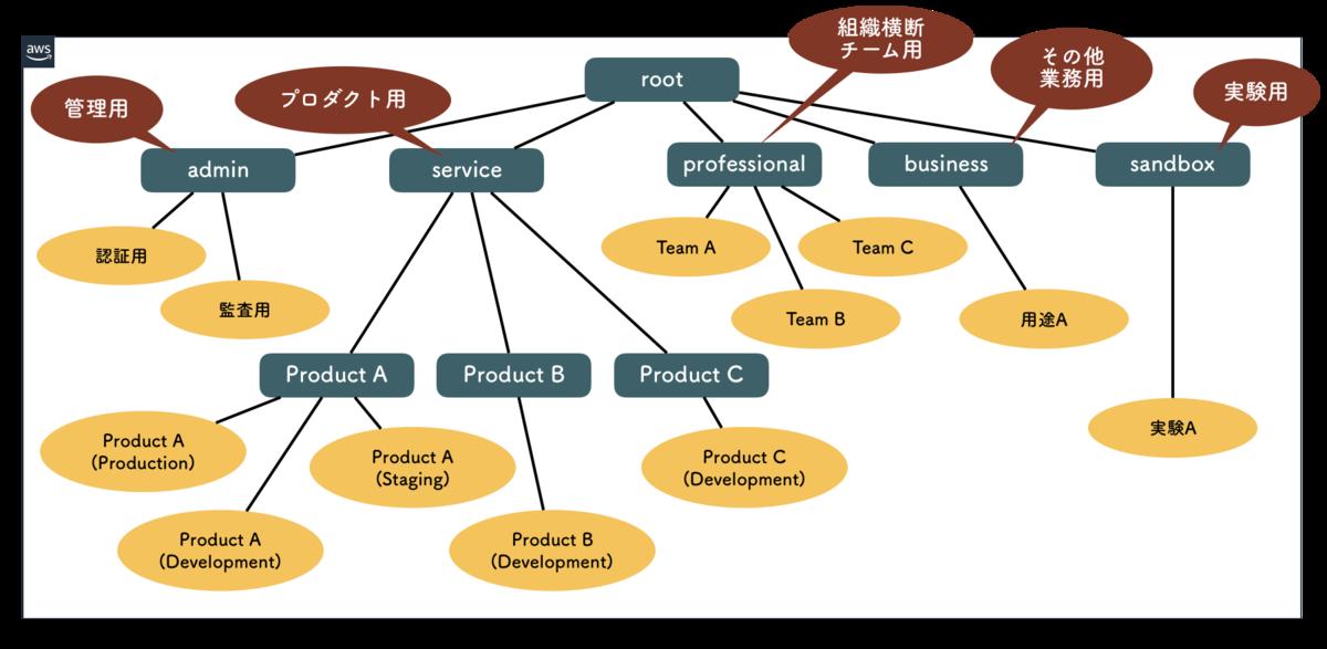 組織単位によるグルーピングを使ってAWSアカウントをツリー状に構成
