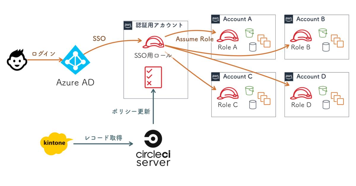 認証用AWSアカウントにAzure ADによるシングルサインオンでログインして各アカウントにAssumeRoleを利用して切り替える流れ