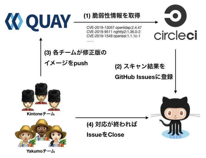Yakumoのセキュリティスキャンと対応フローの図