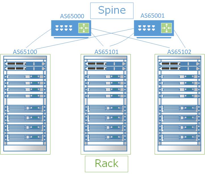 AS per Rack model