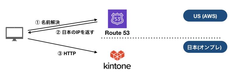 DNSサーバーの移行の図