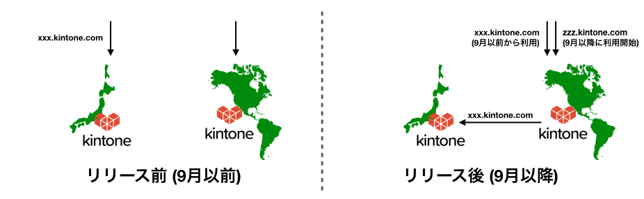 AWS版kintone.comと日本版kintone.comの並行運用の図