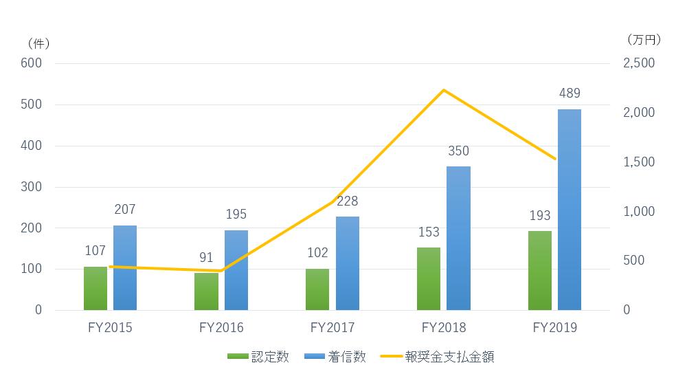 2015年から2019年の着信数、認定数、報奨金支払金額