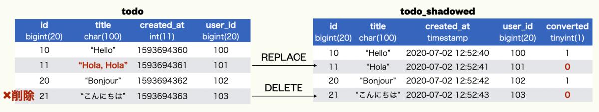 更新、削除されたデータを再コンバート
