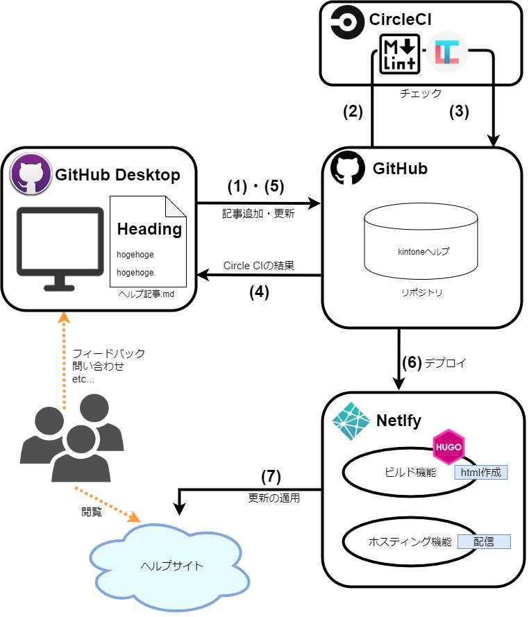 ヘルプコンテンツの運用基盤と運用サイクルを説明した図